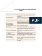 Steps to prevent antimicrobial resistance among hospitalized adults.docx