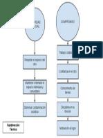 Sistematización Trabajo en Equipo Sub. Técnica
