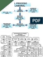 Flujograma Proceso Laboral.-