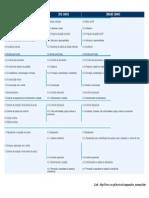 Comparativo Normas ISO 9001 14001 18000