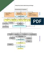 Figure 4.1 - Flow Chart Survey & Design