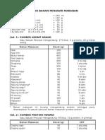 Daftar Bahan Penukar Makanan