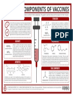 Medicinal Chemistry Common Components of Vaccines