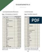 20140106 - Top 20 - Capitalisation Et PER -2013
