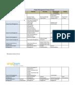 Knowledge Areas Diagram - Ver 1.3