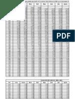 Tablas INPC y Recargos 2015
