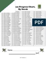 Quraan Progress Chart, By Surah