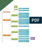 organograma ASME IX art. I.pdf