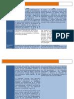 Plan de Estudios 2006 2011 Cuadro Comparativo