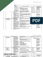 Chemistry Scheme of Work (f0rm 5)
