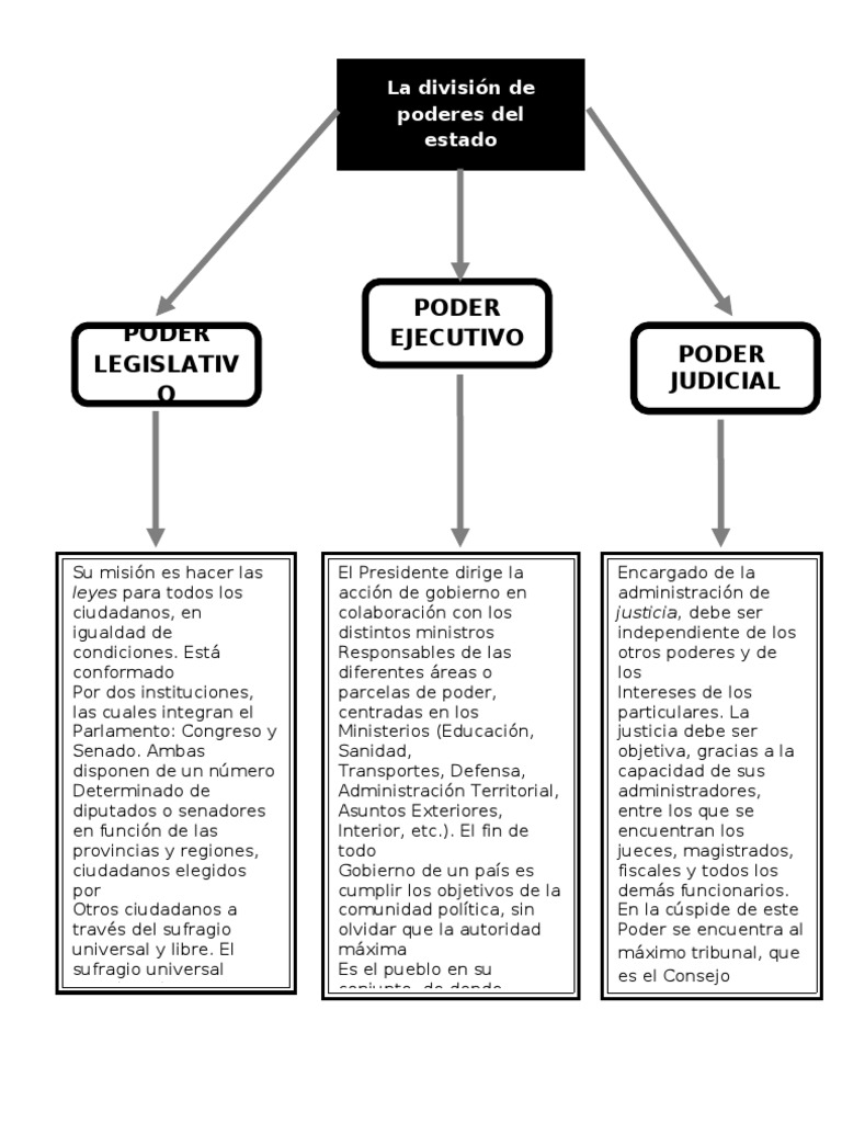 Mapa conceptual de los poderes del estado for Donde queda el ministerio de interior y justicia