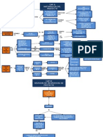 Mapa Concepctual Reglamento Proyecto