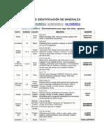 Tablas Para La Identificacion de Minerales