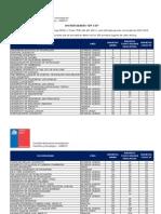 TOP 150 Universidades 2013-2014