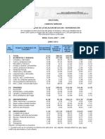 6 Ipc Canastavital Nacional Ciudades 6 2015