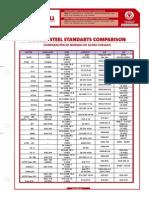 Comparacion Normas Acero Forjado.pdf
