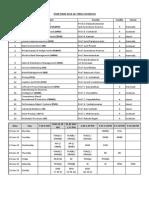 IFMR TERM 4 Schedule