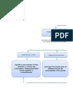 Mapa Conceptual MUNDO DE LAS ORGANIZACIONES