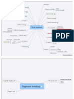 Checklist Mindmap