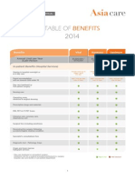 MSH Table of Benefits All Plans 2014