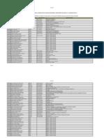 Perfil Subarea Dos Docentes Classificados No Cadastro de Reserva