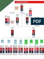 Struktur BEM Harmoni FKUB 2015