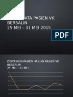 Statistik Obsgyn Vk Minggu 5