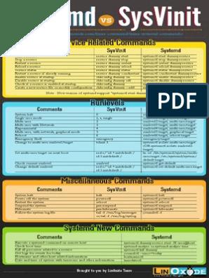 Systemd vs SysVinit Cheatsheet   Unix   Areas Of Computer Science