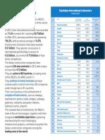 Survey 2013 Top Ita International Contractor