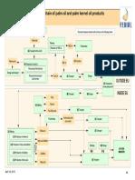 HACCP Plan-Refined Palm-Palm Kernel Oil