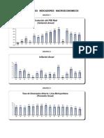 3. Gráficos Indicadores Macro 2014-2