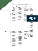 列表比较诗词曲在形式(字句)、押韵、平仄、对仗和格式方面的异同