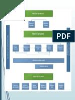 Red de Procesos de La Empresa