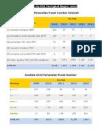 Laporan IQ PSS 2009 2013