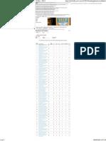 Ranking de Universidades - Ranking Universitário Folha - 2014