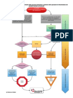 Withdrawal-recall and notification of unsafe food/feed/fcm flow charts