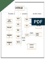 Mapa Conceptual Materiales