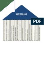 Prerequisitos Sistema Haccp