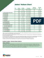 Qualatex Helium Chart