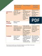 Comparisons Histology