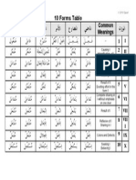 Arabic Verb Forms