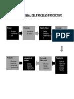 Diagrama Lineal Del Proceeso Productivo