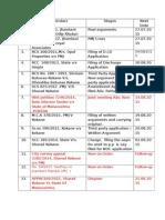 Sir's Cases List