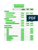 Project Milestone List