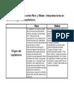 Cuadro Comparativo Entre Marx y Weber. Interpretaciones en Torno Al Origen Del Capitalismo.