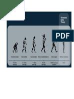 EVOLUTIA OMULUI_desen