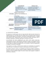 Foro Semana 6 Microeconomía producción y consumo en Colombia