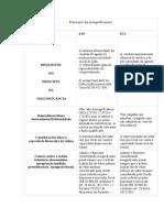 Tabela LFG - Principio Da Insignificância No STF e STJ