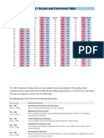 TOEIC Scores and Conversion Table