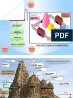 Components of Hindu Temples
